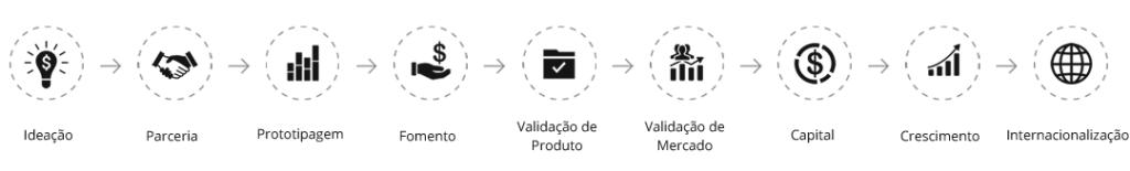 processo de incubação
